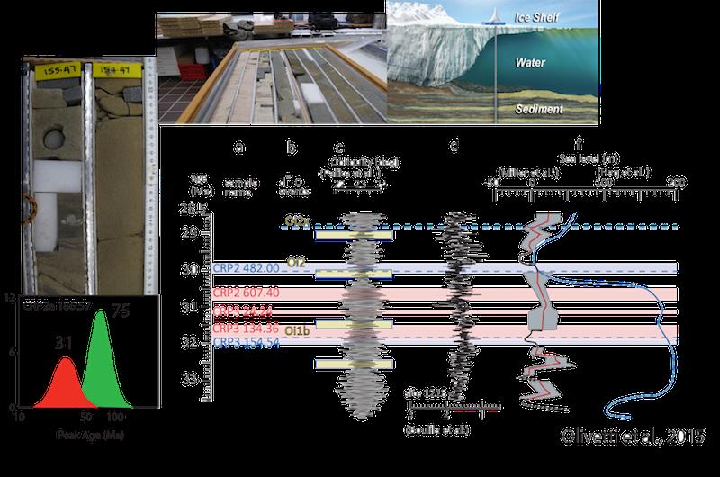 evoluzione della datazione radiometrica incontri Vanderbijlpark